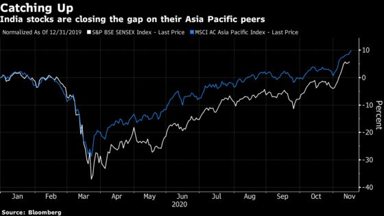 India's Record Highs Spark Talk of Further Upside