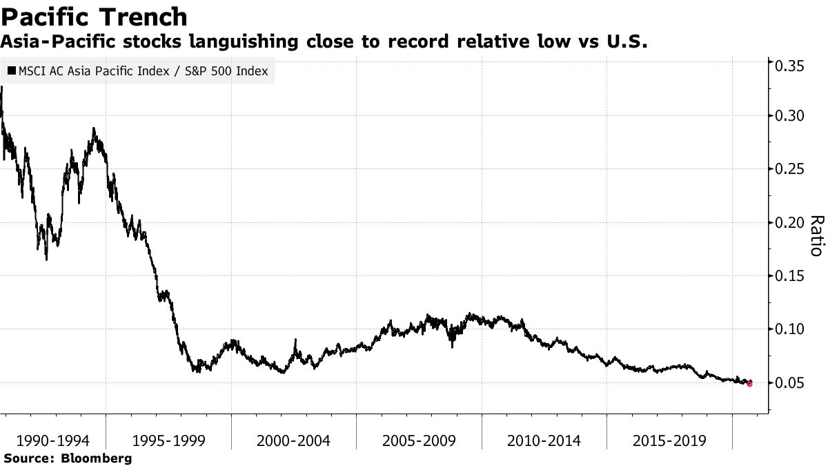 Asia-Pacific stocks languishing close to record relative low vs U.S.