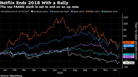Netflix Rises as 2018 FAANG Leader Closes Out Year With a Rally