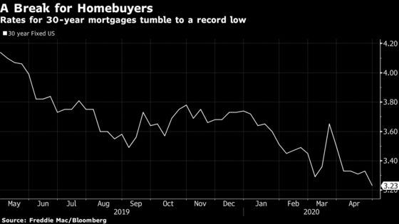 U.S. Mortgage Rates Tumble to a Record Low