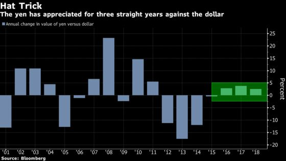 The Yen May Rally Further in 2019