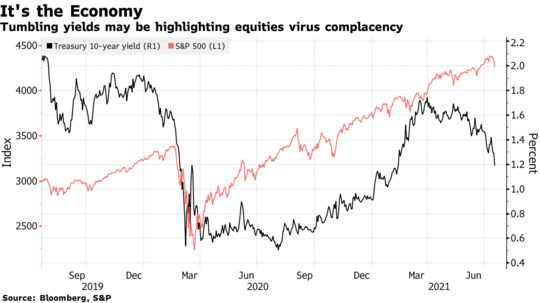 Tumbling yields may be highlighting equities virus complacency