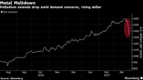 The Palladium 'Bubble Has Burst' With Biggest Drop Since 2010