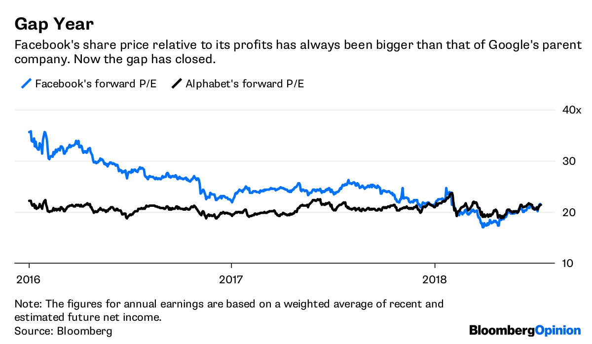 Facebook Fb And Twitters Twtr Valuations Are Baffling Bloomberg