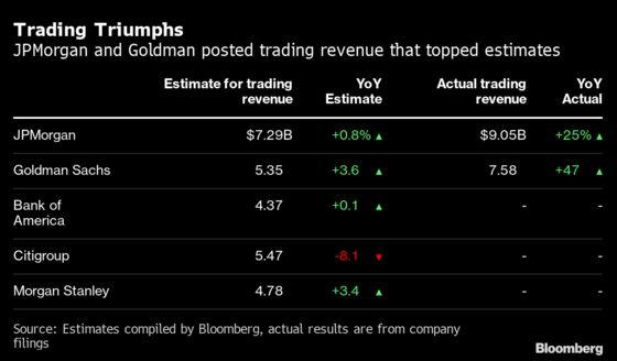 Goldman, JPMorgan Traders Show the Reddit Crowd How It's Done