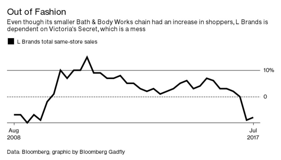 e60972e1334 Bath   Body Works makes up about 30 percent of L Brands s revenue and it  grew faster than expected last quarter. But the lingerie chain is still the  biggest ...
