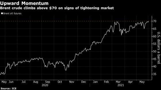 Brent Oil Tops $70 asOPEC+ Flags Tightening Market Before Meet