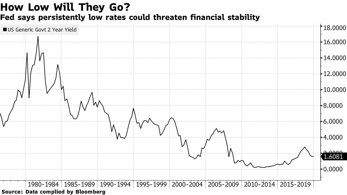 FRB、低金利長期化が引き起こすリスクを警告-金融安定性報告 - Bloomberg
