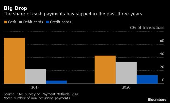 Even the Swiss AreShifting to Cashless Payments
