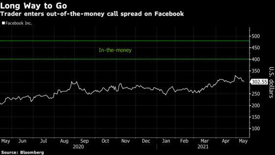 Amid Nasdaq Rout, Big Facebook Options Play Catches Trader Eyes