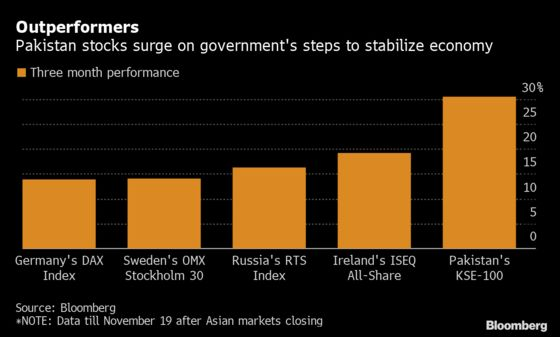 World-Beating Pakistan Stocks Have Juice as Funds to Join Rally