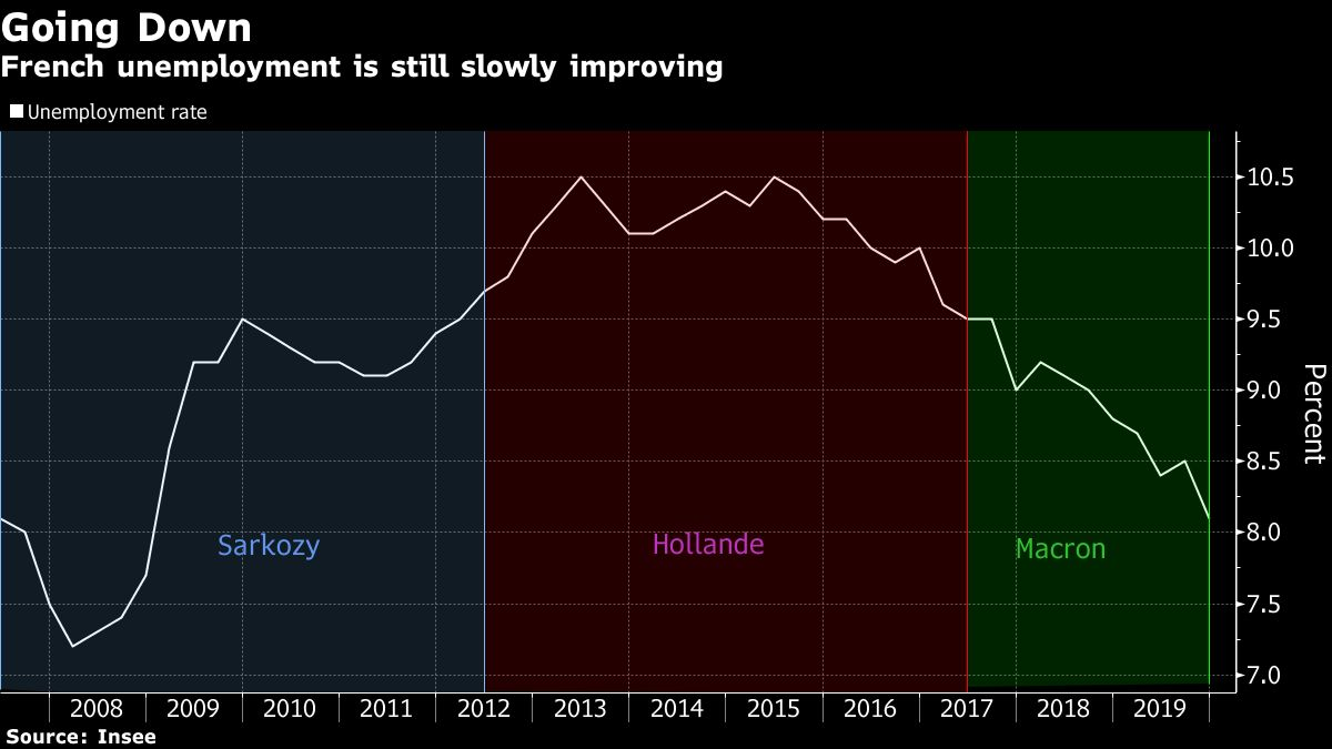 France's Labor Market Still Showing Slow Improvement
