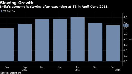 Slowdown Fears Sway India's Monetary Policy Makers
