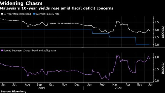 Malaysia Debt Could Do With More Central Bank Love Amid Deficit Fears