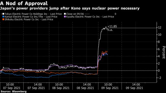 Japan Utility Stocks Jump After PM Candidate Backs Nuclear Power