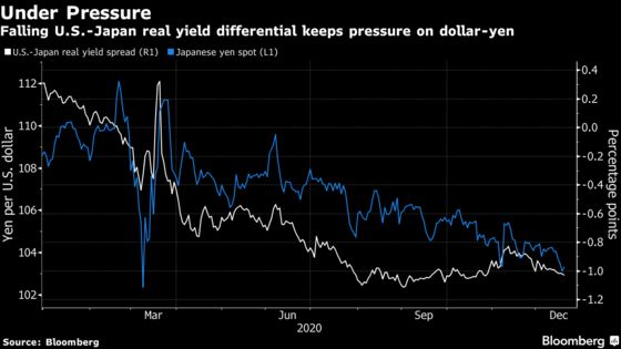 Wall Street's Call for Yen at 100 Catches On at Japan Banks