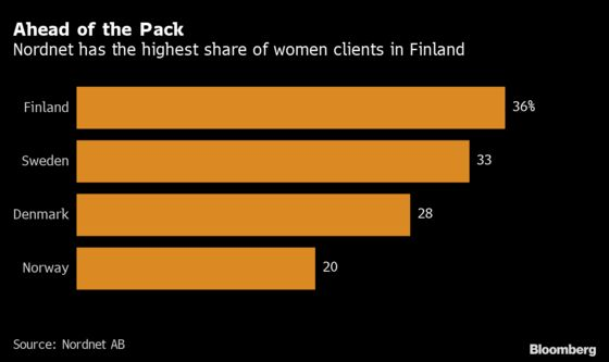 In World's Happiest Country, a Lot More Women Are Trading Stocks