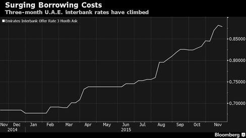 Three-month U.A.E. interbank rates have climbed