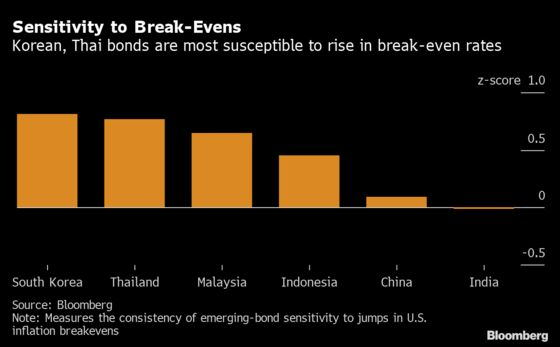 Inflation Wave Will Punish South Korean, Thai Bonds Most in Asia