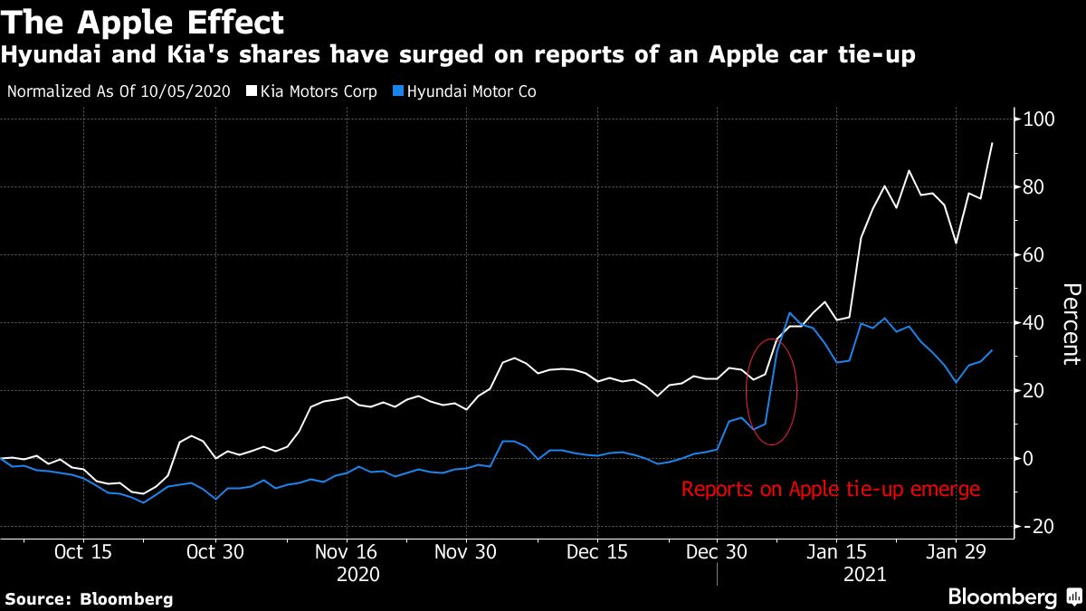 The apple effect,Hyundai and kia's shares have surged on reports of an apple cartie-up