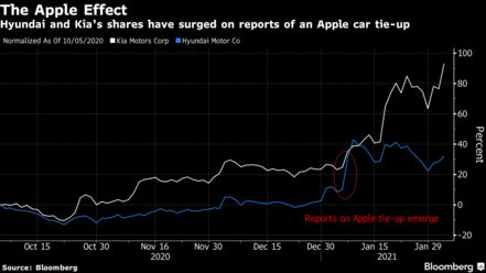Hyundai and Kia's shares have surged on reports of an Apple car tie-up