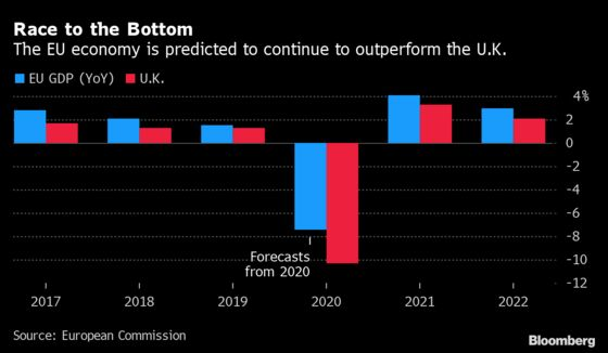 EU Sees U.K. Economy Tanking in First Forecast Assuming No-Deal