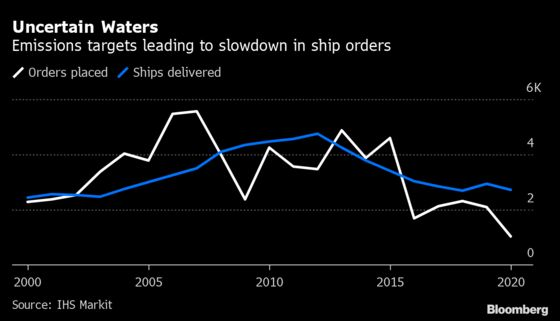 Ship Orders Slump 50% With Owners Unsure Which Green Fuel to Use