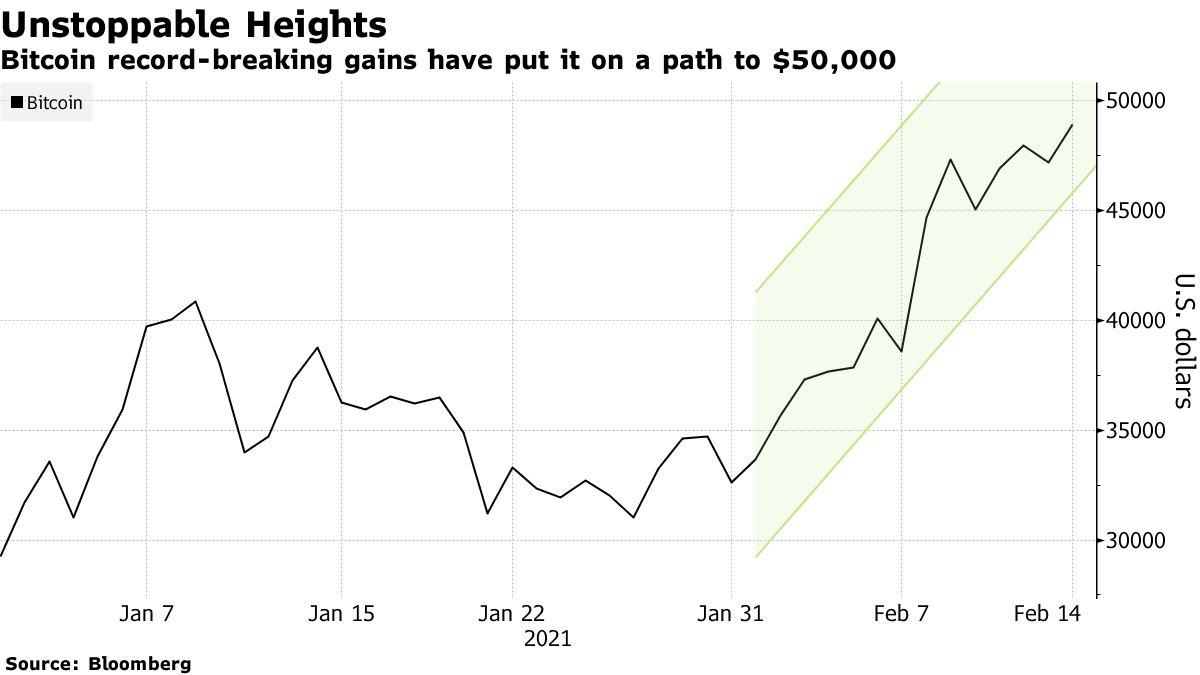 Des gains records en Bitcoin l'ont mis sur la voie de 50000 $