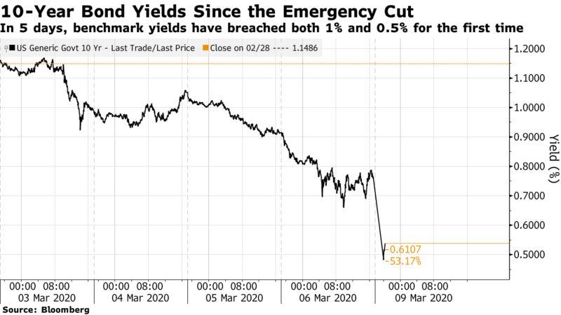 In 5 giorni, i rendimenti di riferimento hanno superato per la prima volta sia l'1% che lo 0,5%