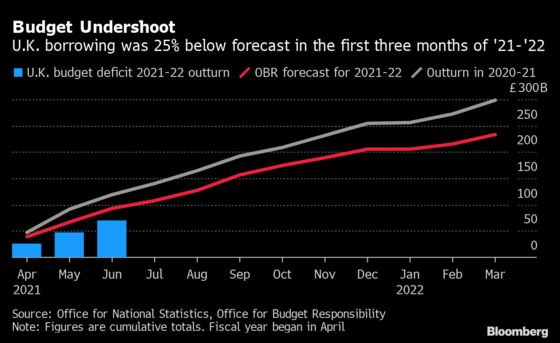 U.K. Inflation Pushes Up Treasury Debt Payments to a Record