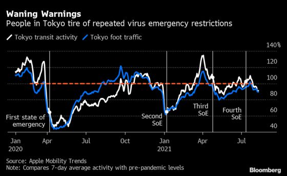 Japan Confronts Lockdown Taboo With Virus at 'Disaster Level'