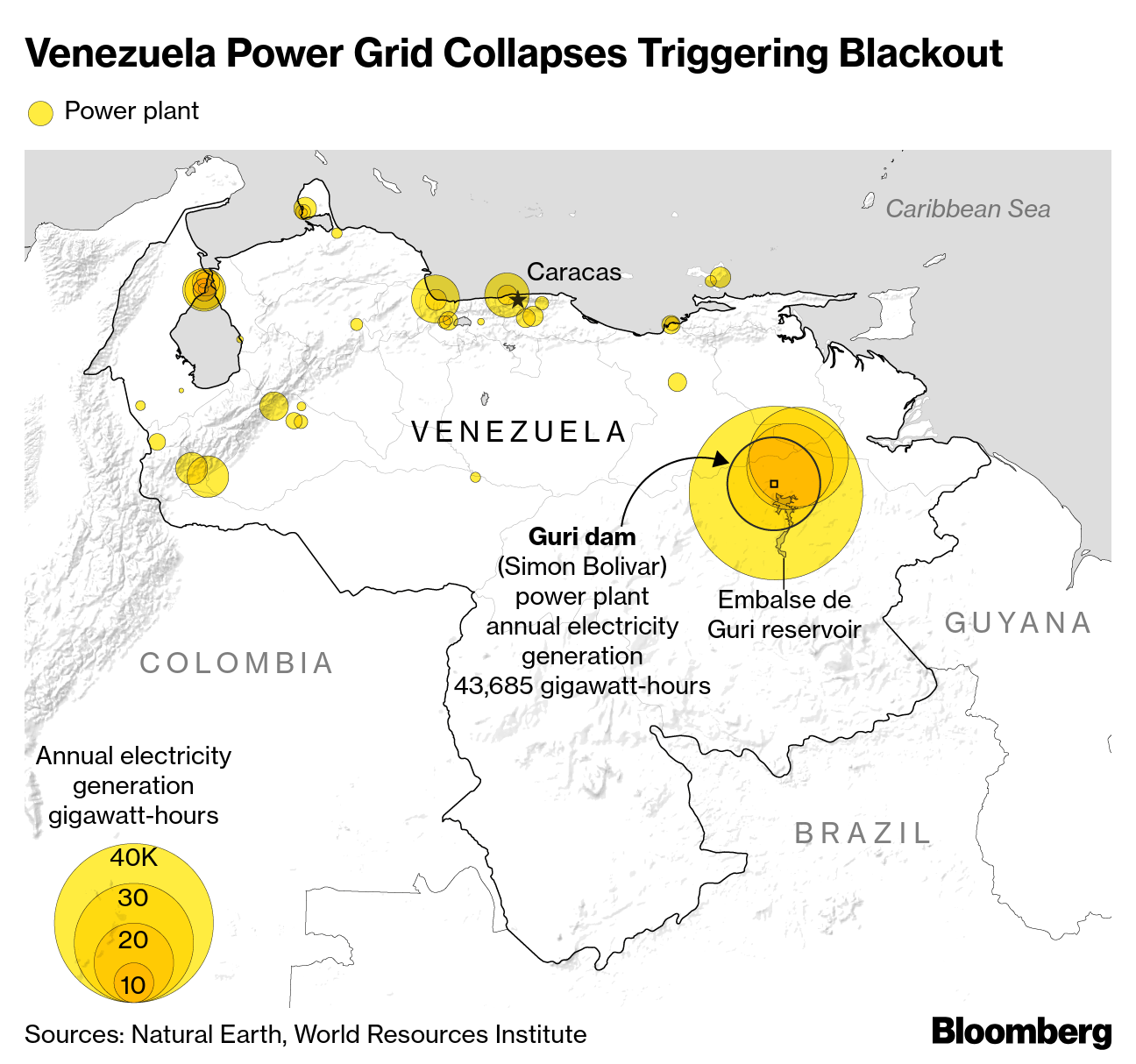 venezuela s bid to revive key power plant hits a snag bloomberg revive key power plant hits a snag