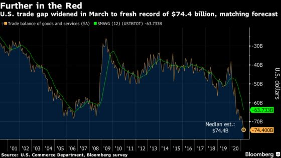 U.S.TradeGap Widened to Fresh Record of $74.4 Billion in March