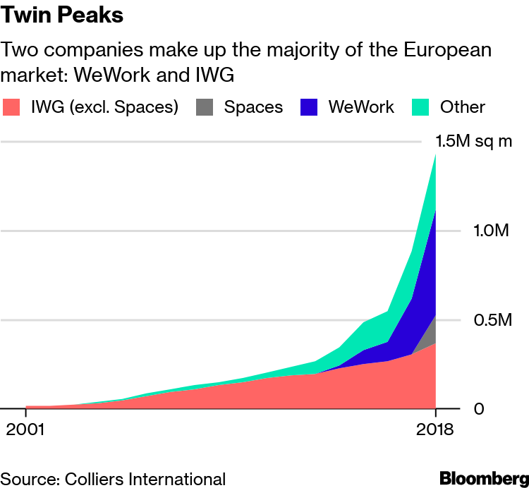WeWork Europe Expansion Faces Growing Competition Before IPO