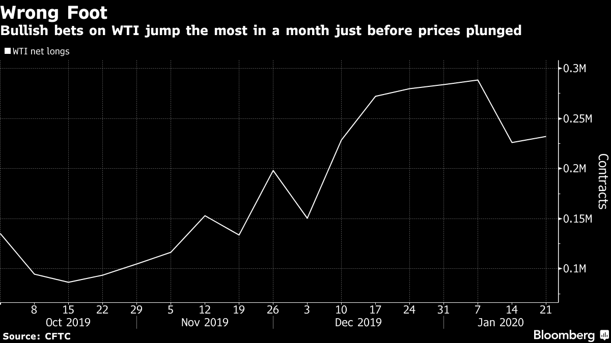 Bullish bets on WTI jump the most in a month just before prices plunged