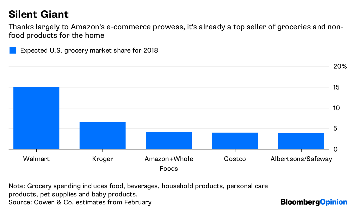 Amazon-Whole Foods Anniversary: Sorting the Groceries - Bloomberg