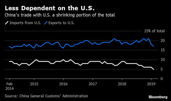 China's Exports Rebound Ahead of Holiday as Trade Talks Continue
