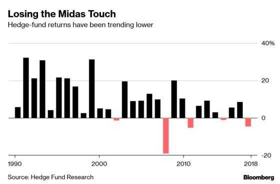 Hedge-Fund Veteran Who Won Big on Volatility Is Back in the Game