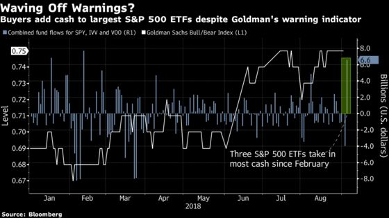 ETF Investors Keep Buying as Wall Street Warns Pullback Coming
