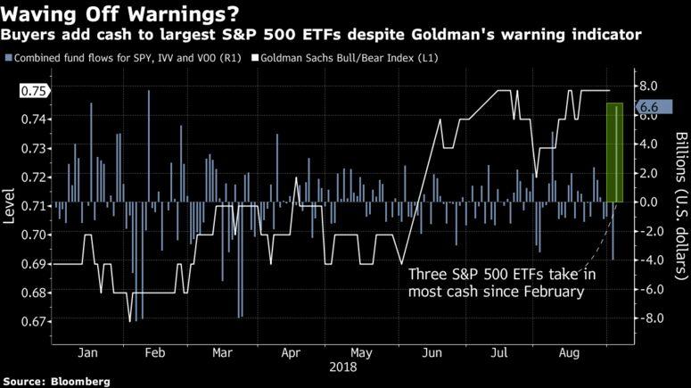 SPY, VOO, IVV: приток в 3 самых крупных в мире ETF бьет рекорды на фоне перекупленности рынка