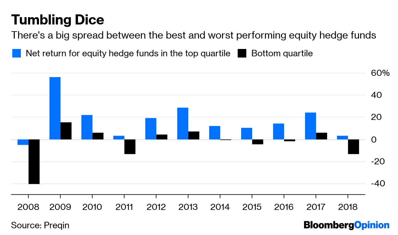 Hedge Funds Lag, So Why Do They Have So Much Cash? - Bloomberg