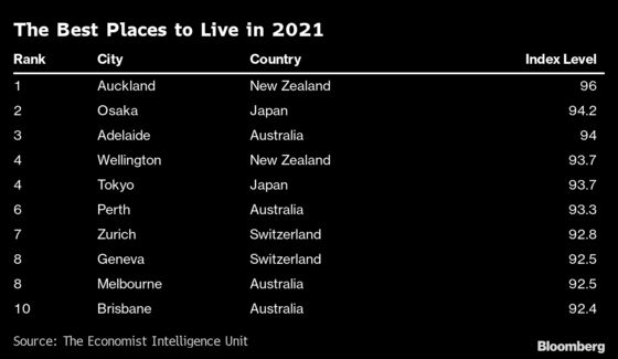 Europe's Cities Slump in Liveability Index as Auckland Tops List