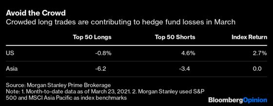 A Tiger Cub's$20 BillionMargin Call Means More Hedge Fund Pain Ahead