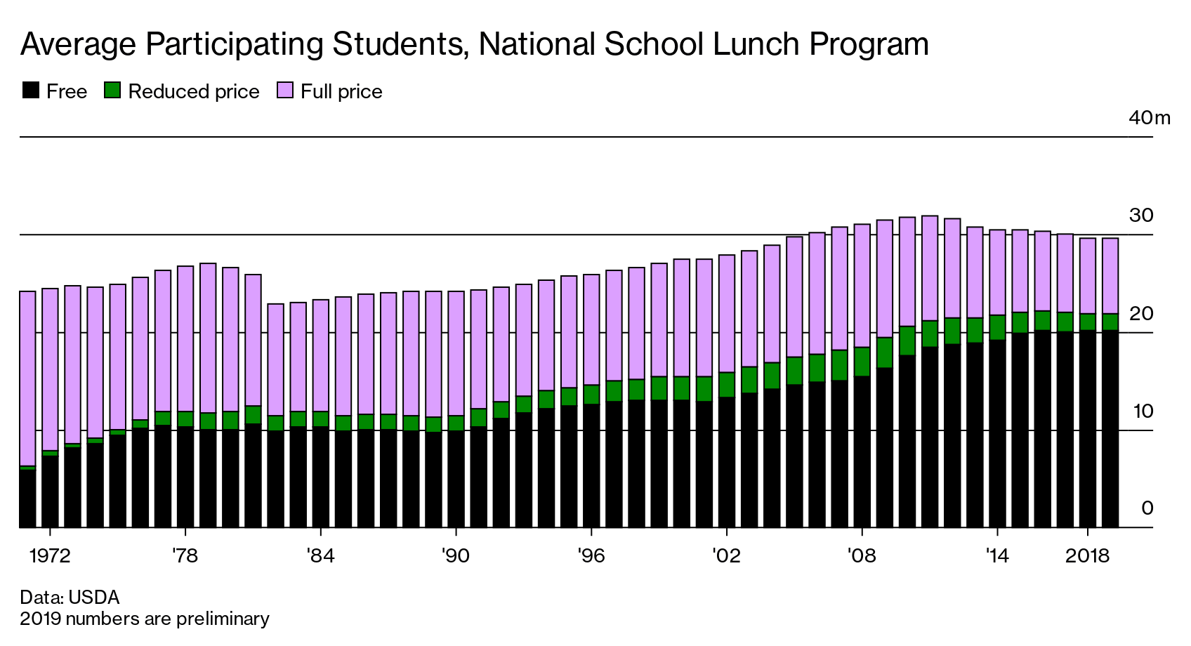 Covid Pandemic: Online Teaching Means Fewer Students Get Free School Meals - Bloomberg