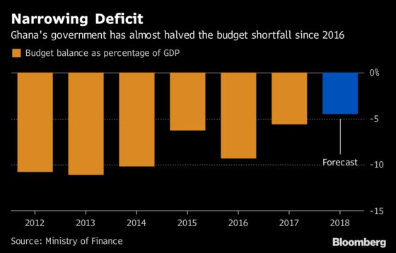 Ghana Finance Boss Aims to Keep IMF Checks After Bailout End