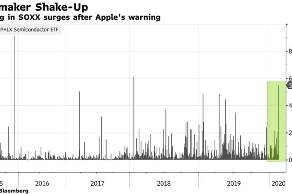 Trading in SOXX surges after Apple's warning