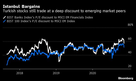 Record-Busting Turkish Stocks' Fortunes Lie With Policymakers