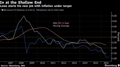 We're not inflation