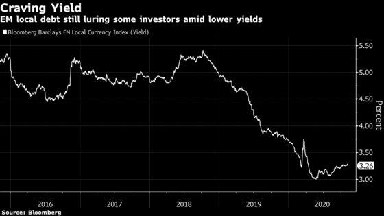 JPMorgan Touts 'Sweet Spot' in Emerging Markets Amid Weak Dollar