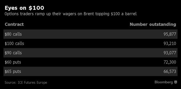 Ставки на $100 за баррель нефти возвращаются на рынок опционов